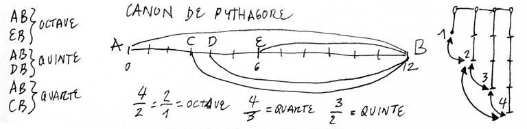 canon-pythagore - big